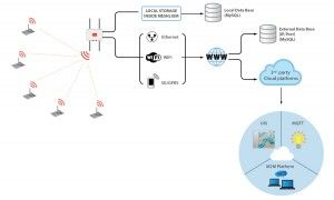 Monitoring Beehives Cloud Options