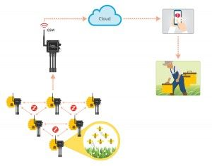 Sending data to the cloud using GSM